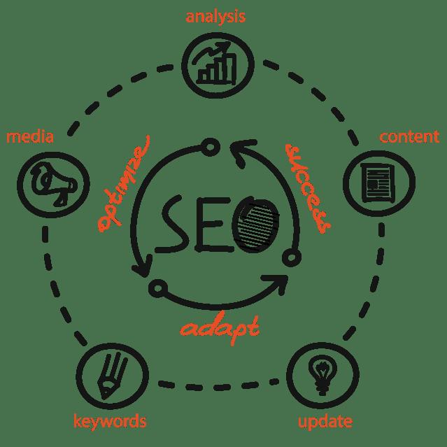 SEO Process Image